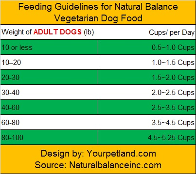 feeding-guidelines-for-natural-balance-vegetarian-dog-food