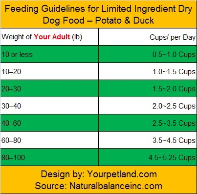feeding guidelines adult potato and duck