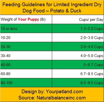 feeding-guidelines-puppy-potato-and-duck